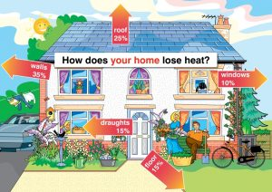 Average heat loss from an average house (illustration by Caroline Miekina, courtesy of St Nicks)